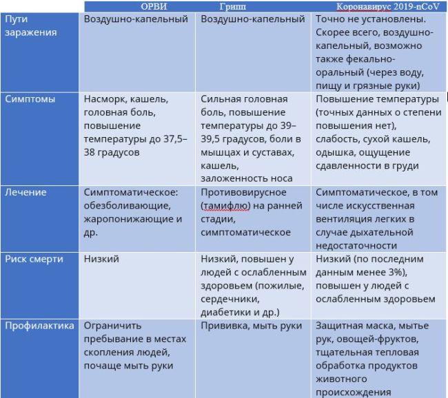 Сравнение коронавируса и других простудных заболеваний