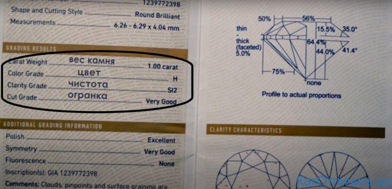 Правило 4C в сертификате GIA