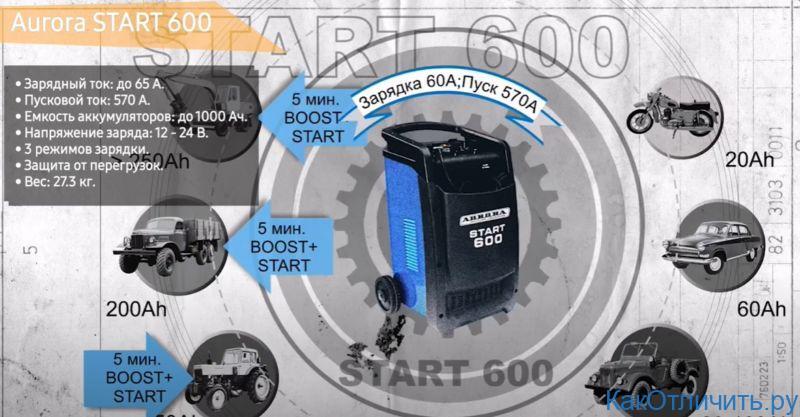 Aurora START 600
